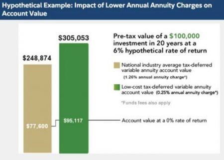 Best Annuities | Reviews, Types and Tips | Retirement Living