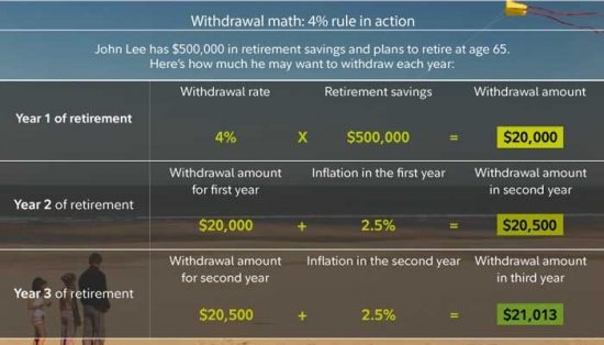 Withdrawal Rates