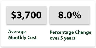 Home Health Care Costs