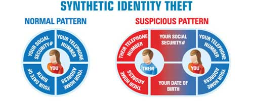 synthetic identity theft process